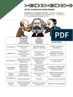 Cuadro Resumen Durkheim Marx Weber