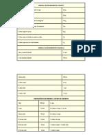 Tabela de Pesos e Medidas para maior precisão