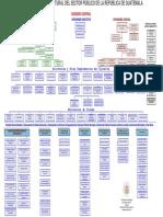 Organigrama Estructural Del Sector Publico de La Republica de Guatemala 2012