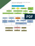 Mapa Conceptual Del Fracaso Escolar Por Causa Pedagogica Equipo Dos