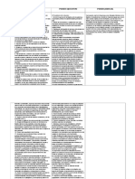 Division de Poderes - Facultades y Funciones