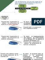 Diseño y Evaluación de Proyectos Inicio