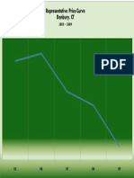Representative Price Curve 05-09