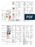 Parasitology Table Review 3