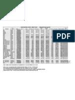 Bitumen Price List Wef 16-05-2010