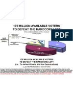 Potential Conservative National Vote Landscape