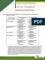 Fertilizer Recommendation Based on MOET