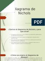 Diagrama de Nichols