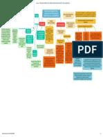 Principales Perspectivas y Líneas de Investigación en Didáctica de La Matemática