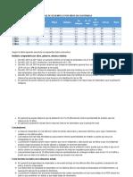 Tasa de Desempleo en Guatemala