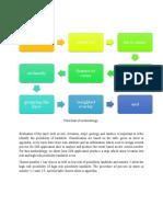 Methodology of GIS application