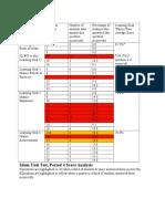 islam unit test scores analysis