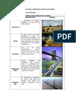 Puentes Famosos Del Mundo, Sudamerica y Perú