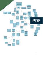 Mapa de Conceptos Analisis