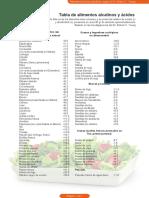 Tabla de Alimentos Alcalinos y Ácidos
