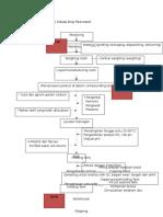 Alur Proses Produksi Sediaan Sirup Paracetamol