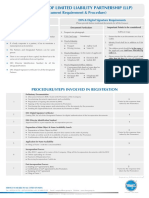 Document Requirement List & Procedure