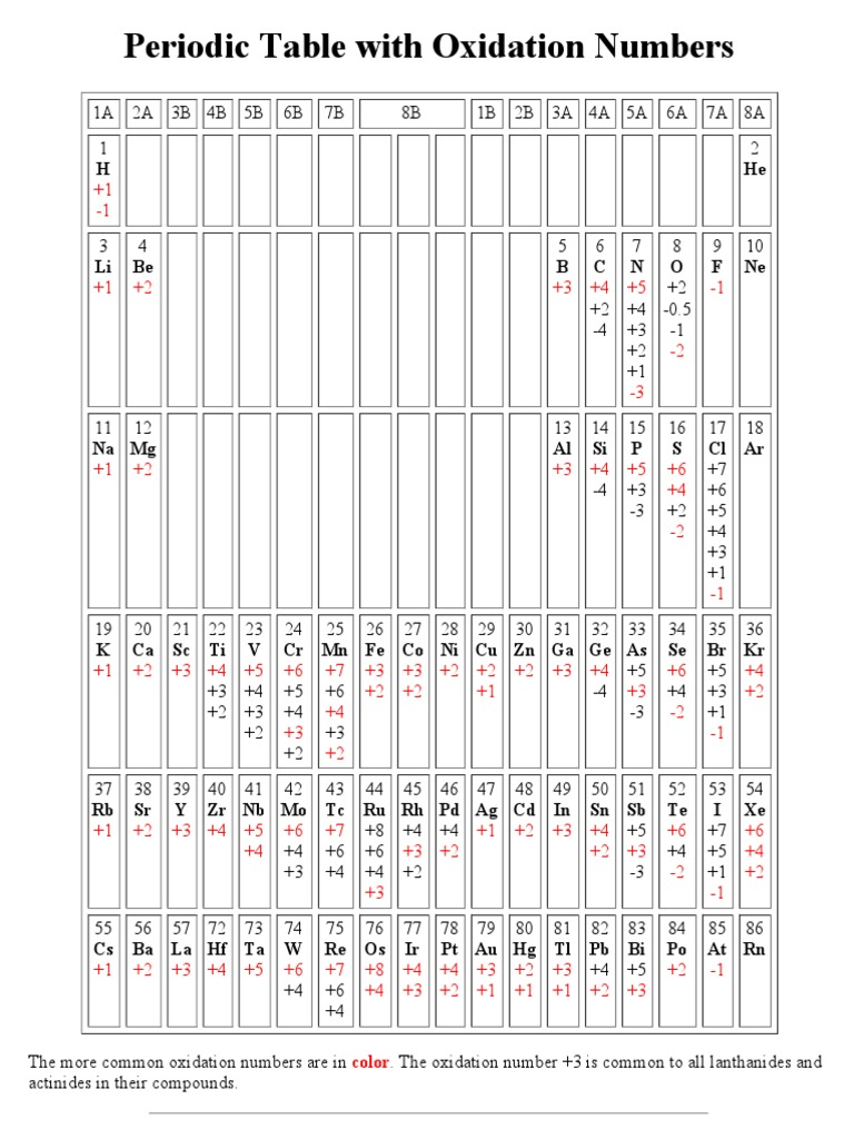 Periodic table with oxidation numbers 1533159915v1 urtaz Gallery
