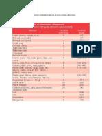 In Tabelul de Mai Jos Este Prezentat Continutul in Glucide Al Unor Produse Alimentare