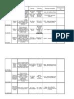 Tabela Monitoramento de Proposicoes do Conecs