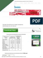 Valores referenciales sobre diferentes propiedades de los suelos _ CivilGeeks.pdf