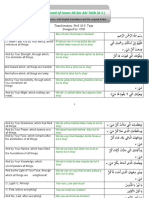 Do-Aa Komail of Imam Ali Bin Abi Talib (a.S.)