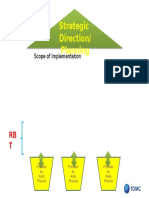 Organisation Direction Compass