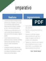 Cuadro Comparativo Realismo- Impresionismo Gerardo