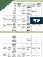 Plan 4to Grado - Bloque 1 Dosificación (2015-2016)