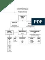 Struktur Organisasi Indeksim Beta