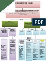 Mapa Conceptual Resolucion 1409 Del 2012- Ultimo