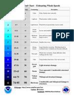 Beaufort Wind Chart