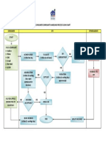DTI Consumer Complaints Handling Process Flow (as of 07 August 2015) F