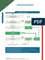 Poster_SpecCircs_Avalanche_Accident_Algorithm_ENG_V20151005_HRE.pdf