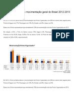 5 Maiores Portos de Movimentação Geral Do Brasil 2011-2015