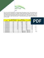Burndown Template for Excel