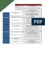 Tabela de Resultados PNLT