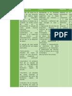 Cuadro comparativo Métodos de Investigación cualitativa