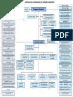 Plan 145 2016 Organigrama Pcm Funcional