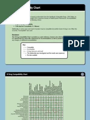 IV Drug Compatibility Chart of selected meds pdf