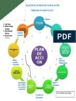Relacion de Los Pasos Del Plan de Accion