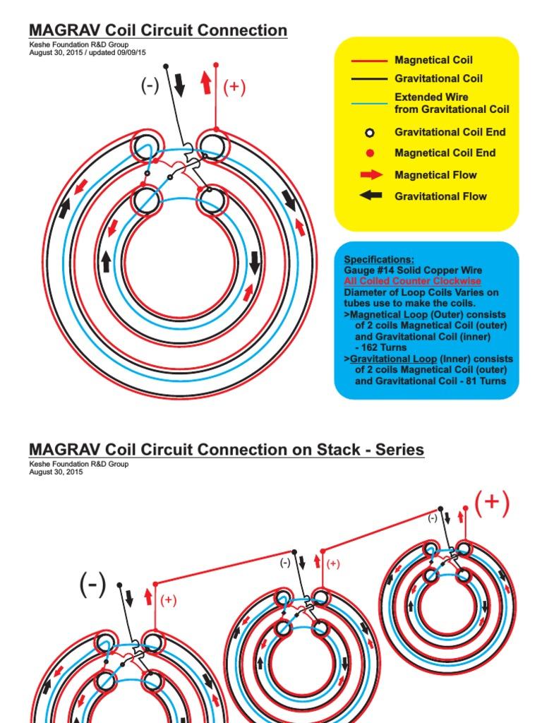 Generator magrav Welcome to