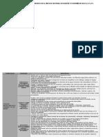 MATRIZ DE CAPACIDADES E INDICADORES EN EL ÁREA DE FCC VII CICLO (3°,4° Y 5°)