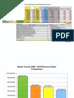 Budget Info 5-21-10