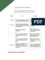 Adjetivos Comparativos y Superlativos