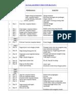 Senarai Peribahasa Dalam Buku Teks Tingkatan 1