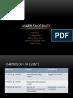 Aliyaa-under 5 Mortality