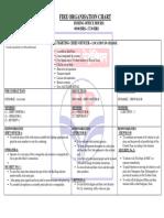 Fire Organisation Chart