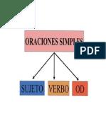 ORACIONES SIMPLES 2