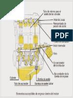 Lubricación Motor